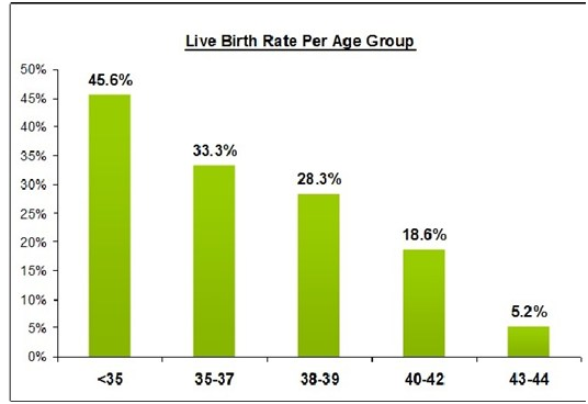 Success rates for IUI