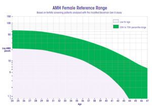 AMH Female Reference Range