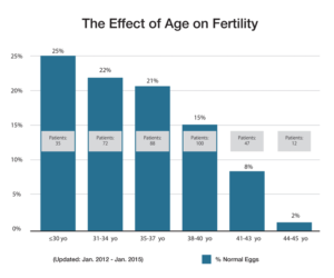 The effect of age on fertility